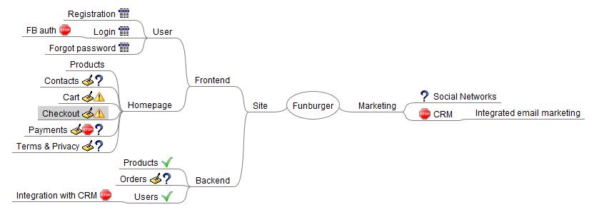 Пример простого mindmap с дополнительной метаинформацией