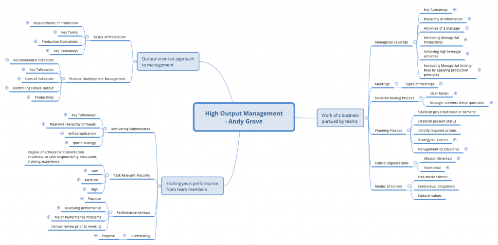 Mindmap of High Output Management by Andy Grove