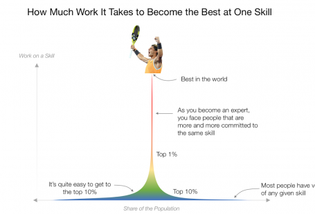 How to Become the Best in the World at Something